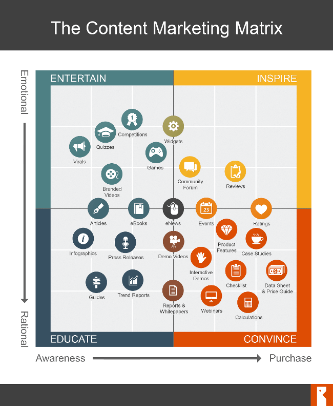 Types of Content Marketing - Content Marketing Matrix