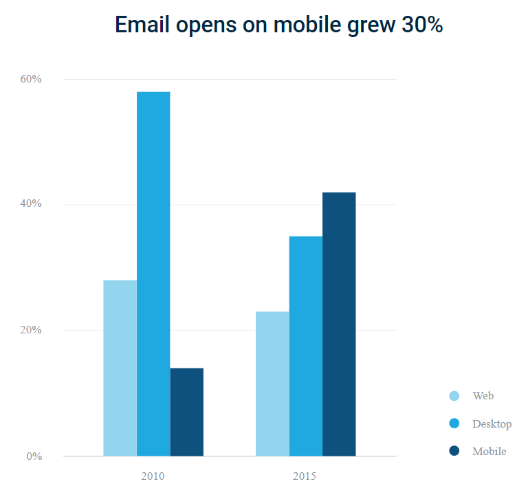 Email opens on mobile devices Statistics