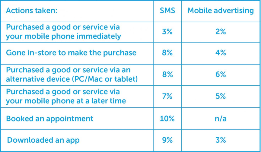 SMS ads versus Mobile ads