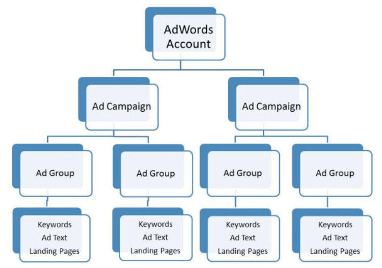 Google AdWords Campaign Structure