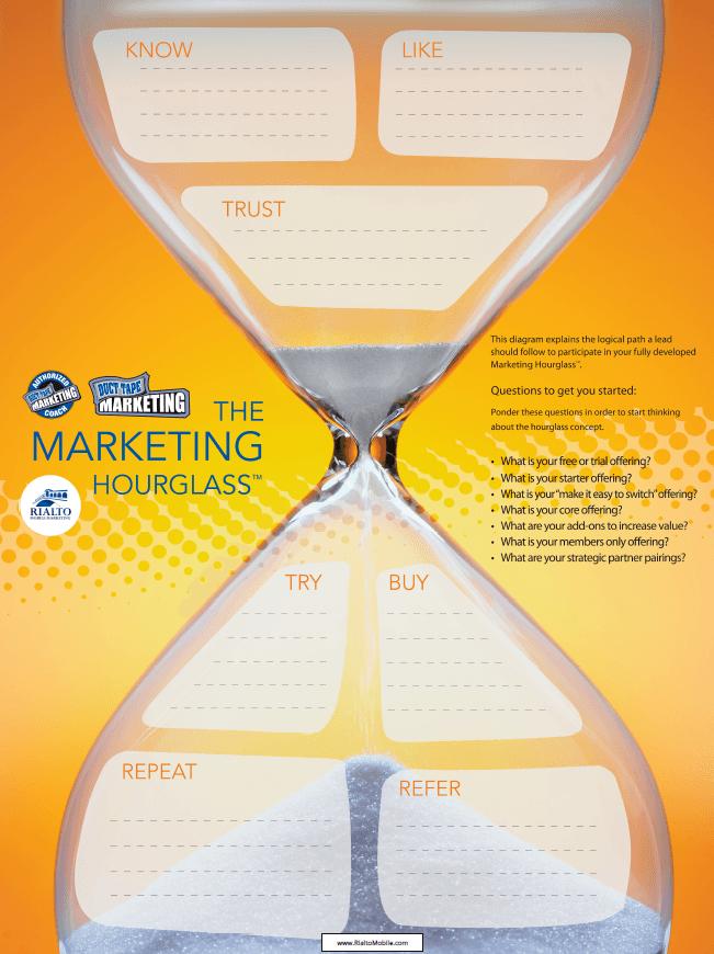 Marketing Hourglass Poster
