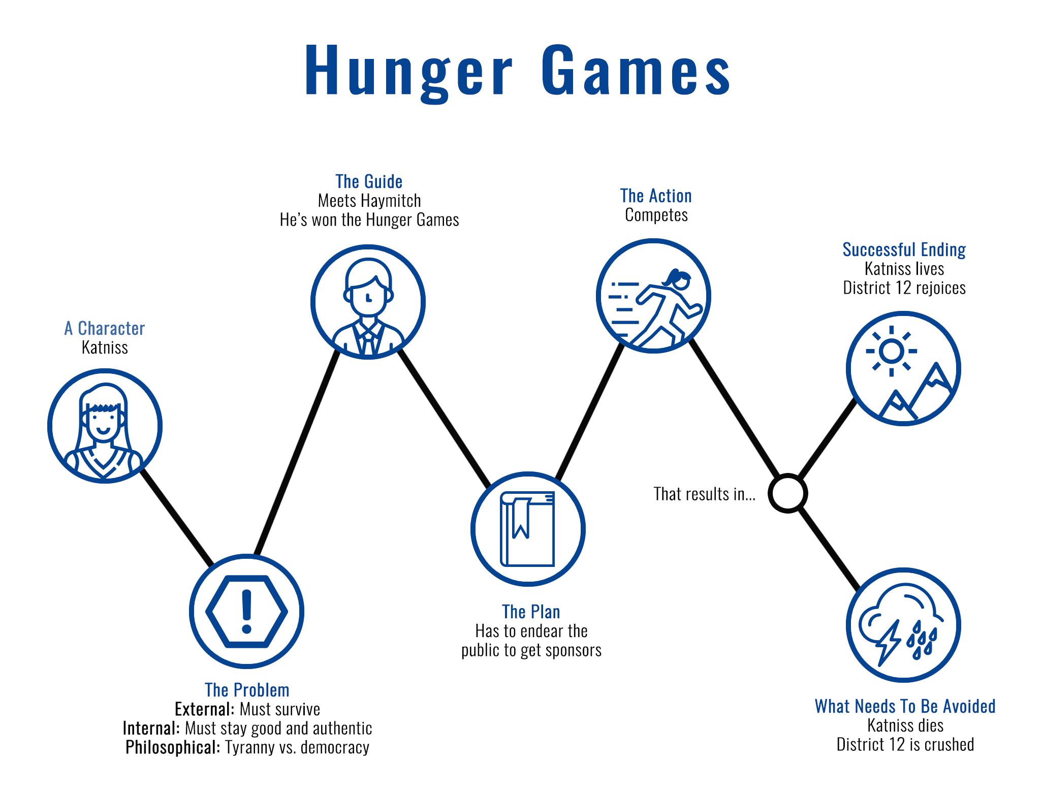 StoryBrand Framework - Hunger Games Example