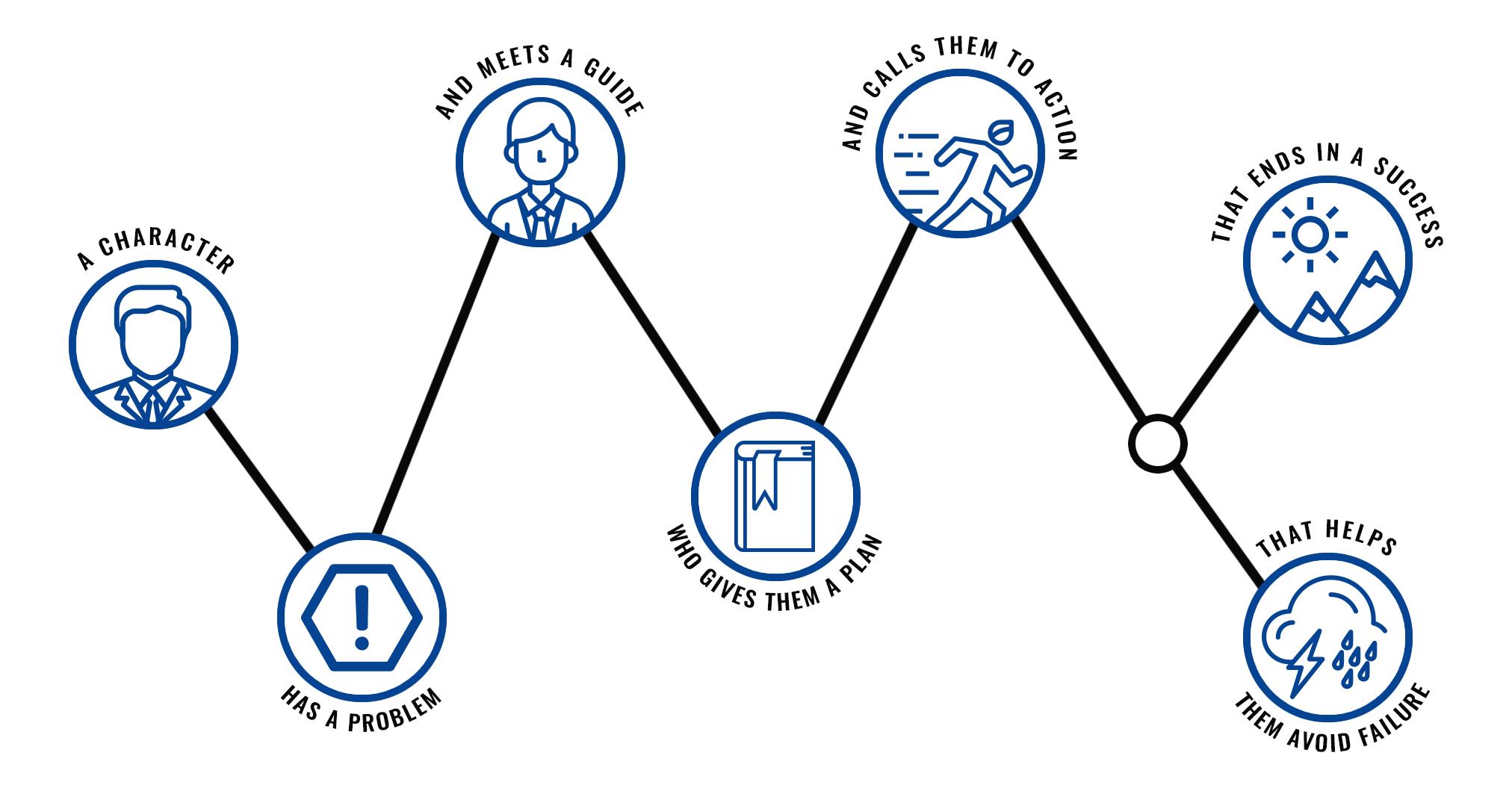 The StoryBrand Framework