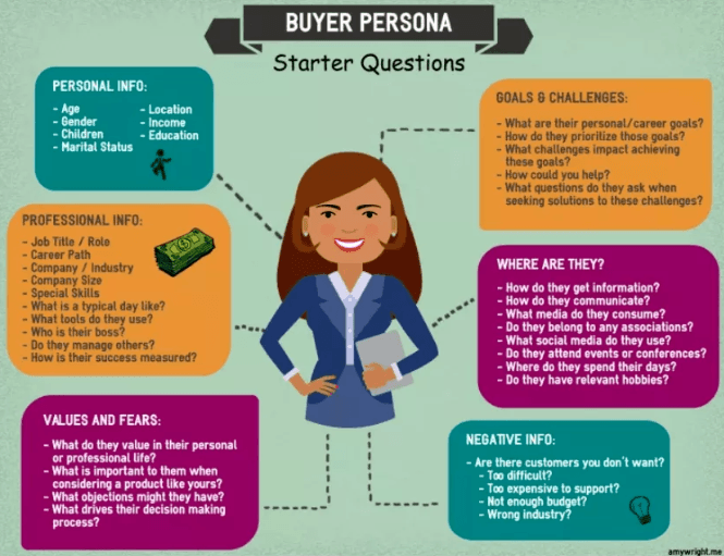Buyer Persona Starter Questions