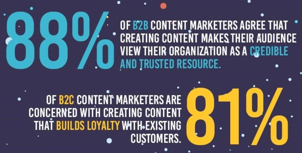 2019 B2B and B2C Content Marketing Statistics