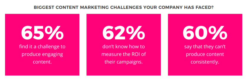 Biggest Content Marketing Challenges 2017 Survey