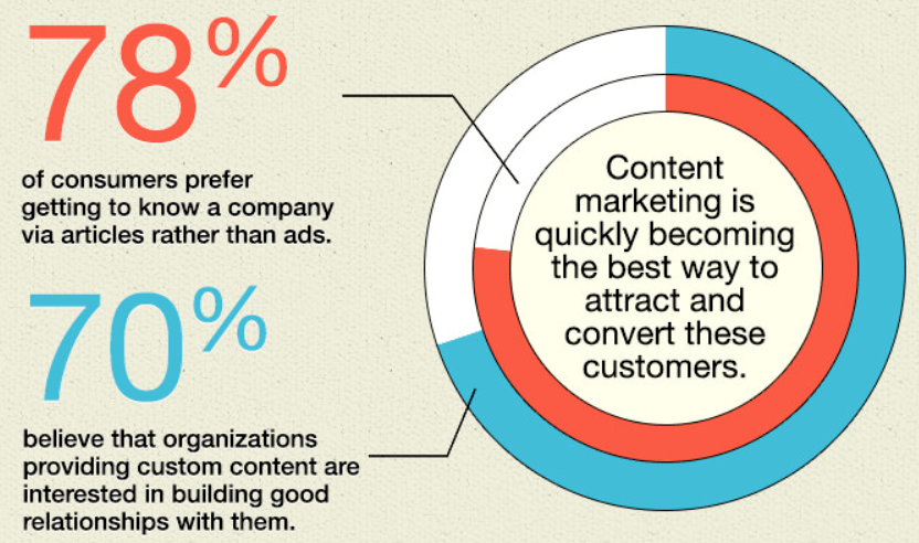 Content Builds Authority and Trust