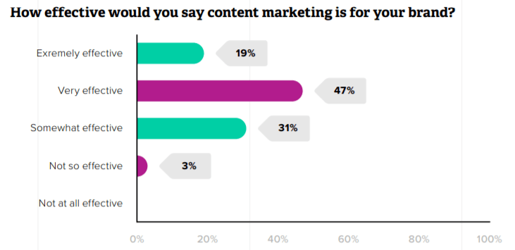 Content Marketing Effectiveness survey