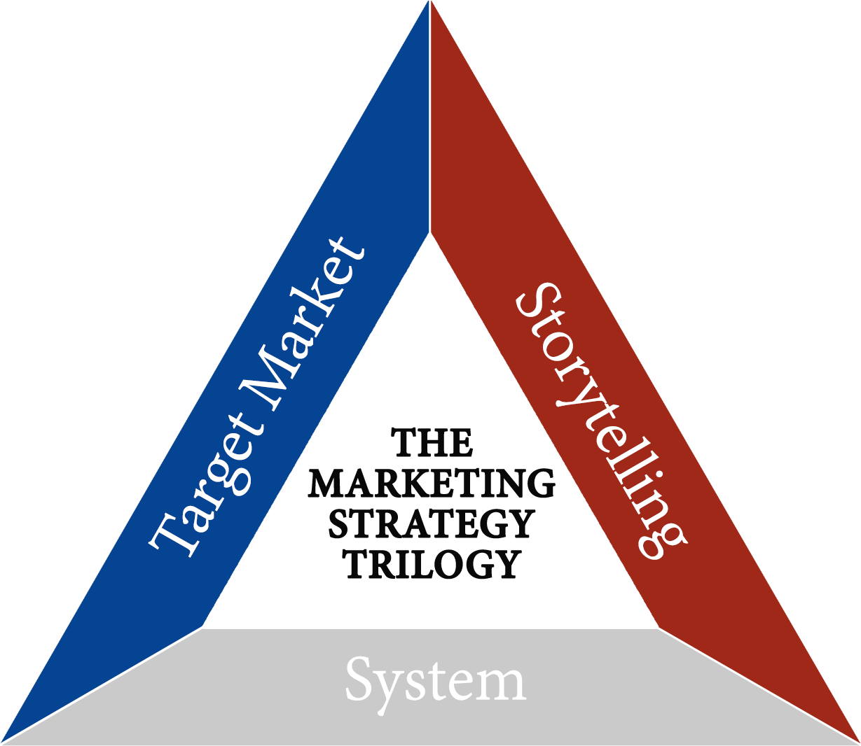 Marketing Strategy Trilogy - Target Market, Storytelling, System