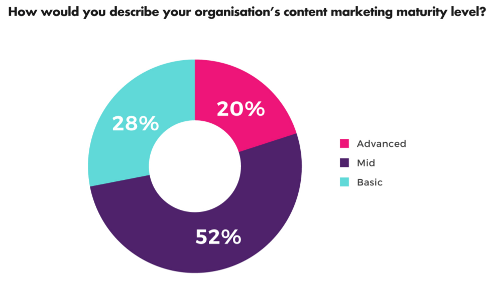 Maturity Level of marketers toward content marketing