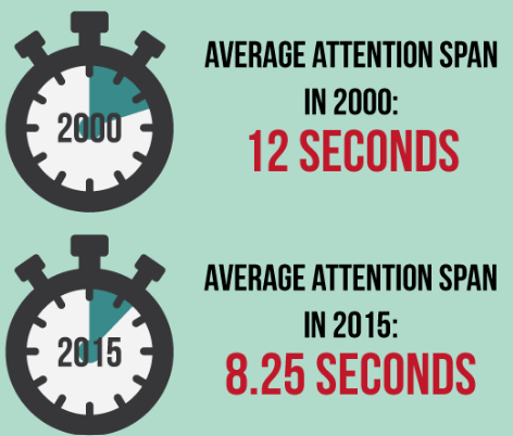 Facebook ads conversions - Average Human Attention Span According To Research